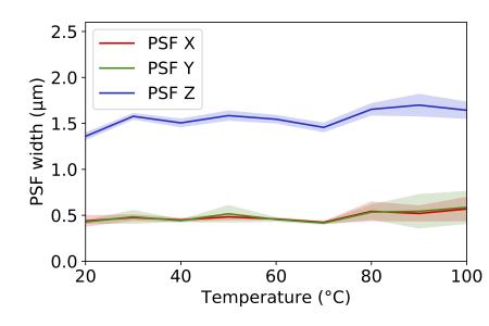 VAHEAT - optical performance air